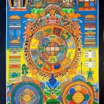 Calendrier Tibétain peint à la main