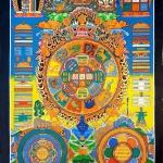 Tibetan Calander Thangka