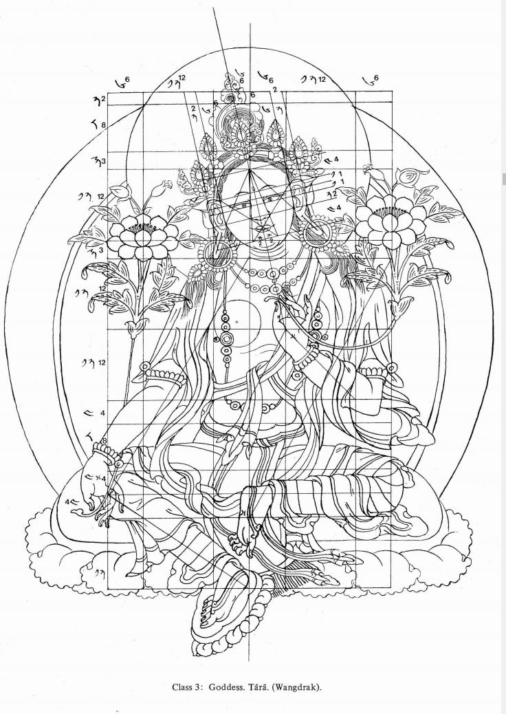 Sketching - The power of Tibetan paintings – Mandalas Life