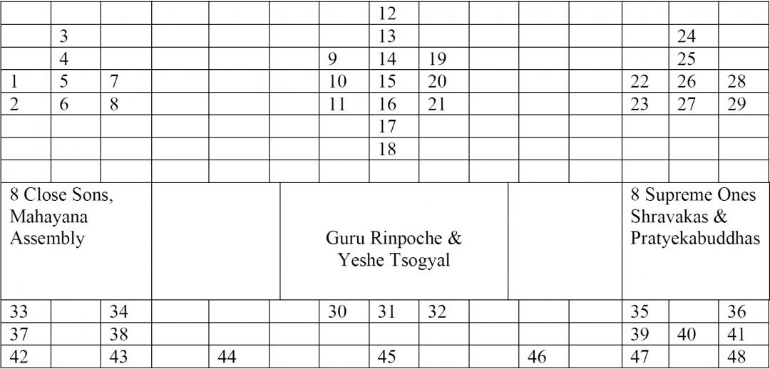 Nyingma refuge tree chart